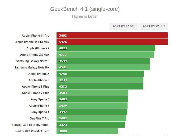 Sforum - Trang thông tin công nghệ mới nhất Geekbench-single Đánh giá Apple iPhone 11 Pro/11 Pro Max: Khả năng chụp hình tốt, dung lượng pin cải thiện vượt bậc