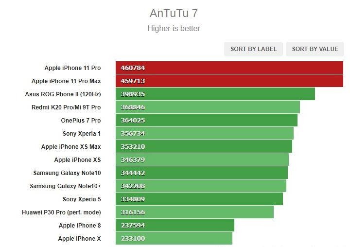 Sforum - Trang thông tin công nghệ mới nhất AnTuTu-1 Đánh giá Apple iPhone 11 Pro/11 Pro Max: Khả năng chụp hình tốt, dung lượng pin cải thiện vượt bậc