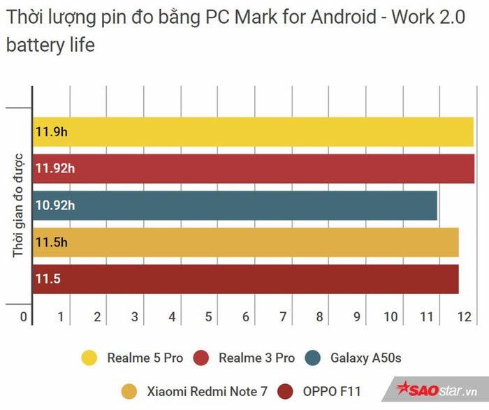 Đánh giá tổng thể Realme 5 Pro: Bước tiến dài để trở thành một trong những smartphone tầm trung nổi bật! Ảnh 18