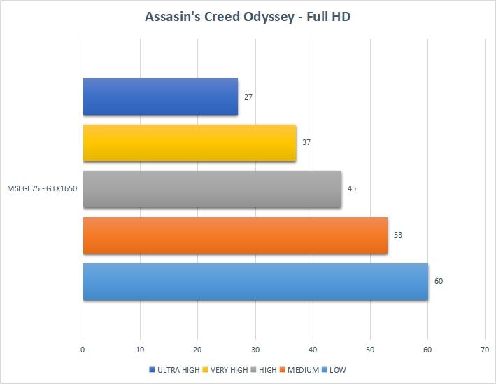 Đánh giá MSI GF75: Chiếc laptop có thể cân mọi thể loại game