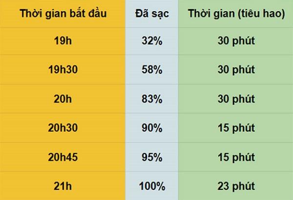 Đánh giá Vivo Y19: Liệu có đáng đồng tiền bát gạo?