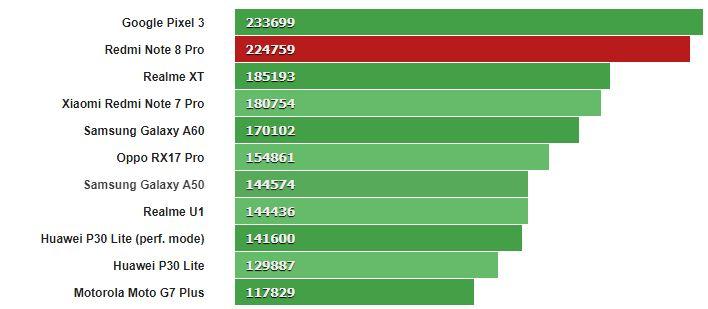 Đánh giá hiệu năng và thời lượng pin Xiaomi Redmi Note 8 Pro