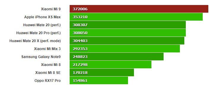 Đánh giá Xiaomi Mi 9: Quá hoàn hảo so với mức giá