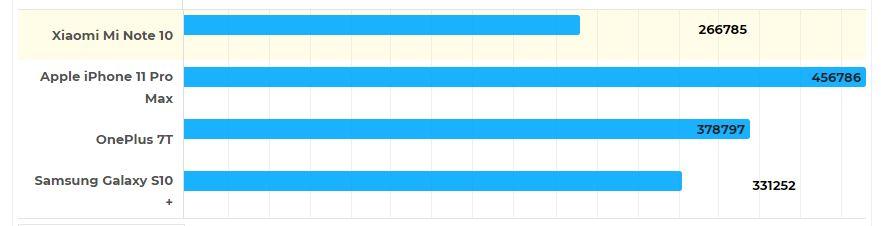 Đánh giá nhanh Xiaomi Mi Note 10