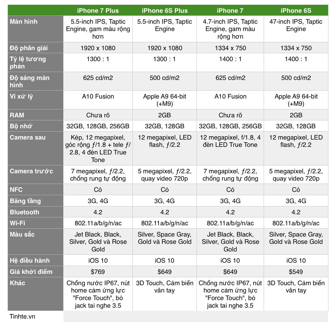Một vài so sánh giữa iPhone 7, 7 Plus và 6S, 6S Plus | Tinh tế