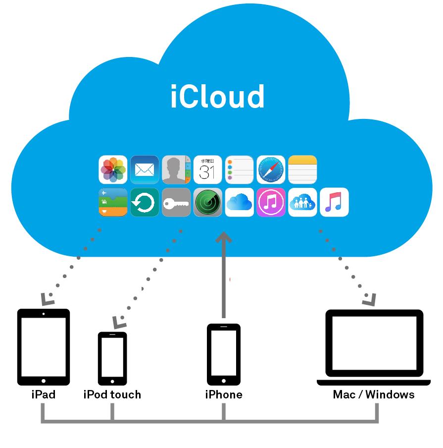 Mọi điều cần biết về iCloud: iCloud là gì? Có công dụng gì?