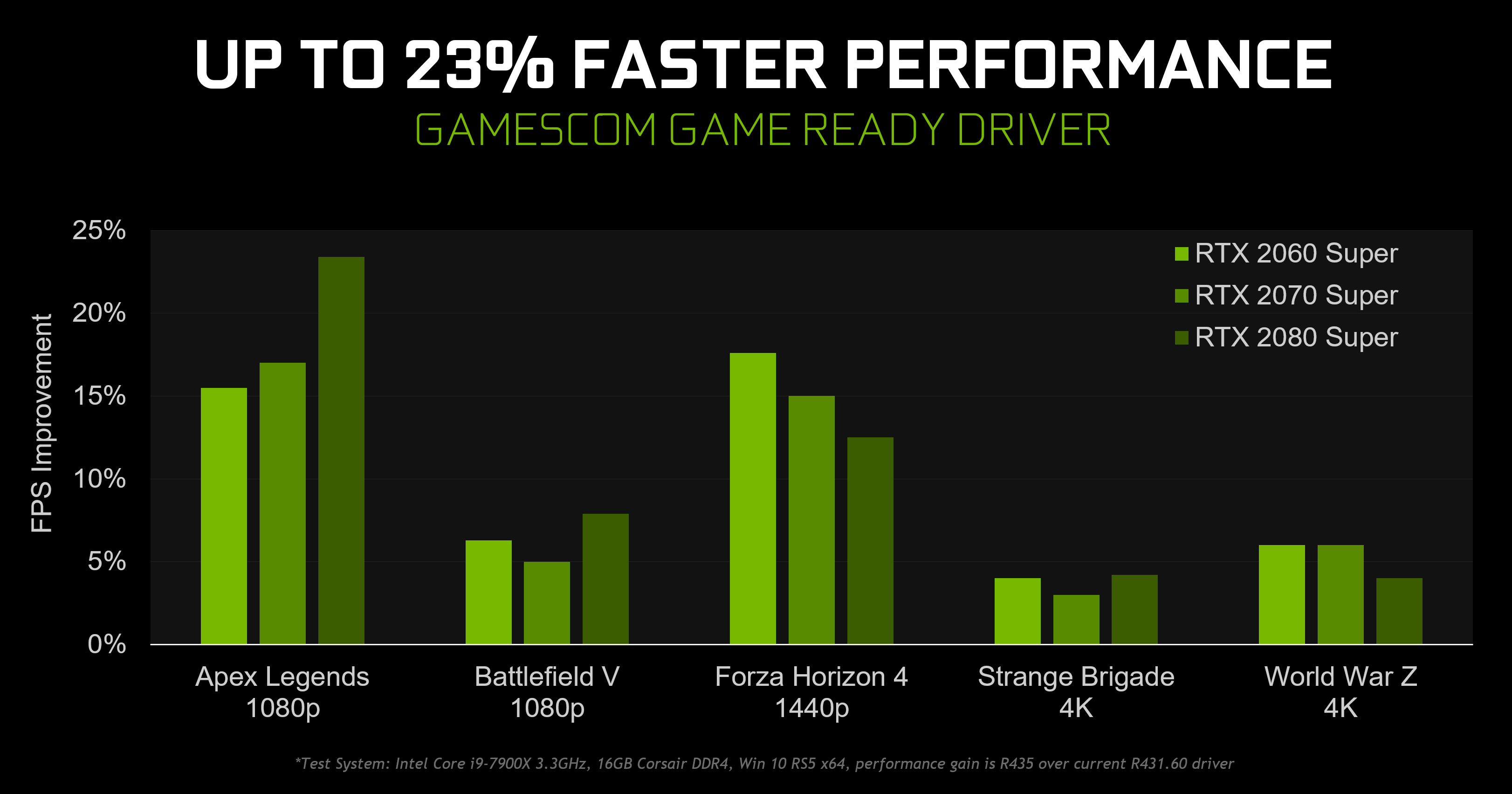 NVIDIA tung bản cập nhật driver lớn cho các card đồ hoạ của mình