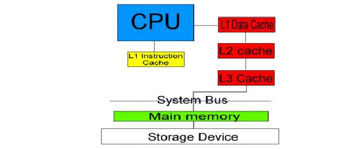 Bộ nhớ đệm của CPU là gì?