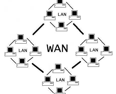 wan là gì