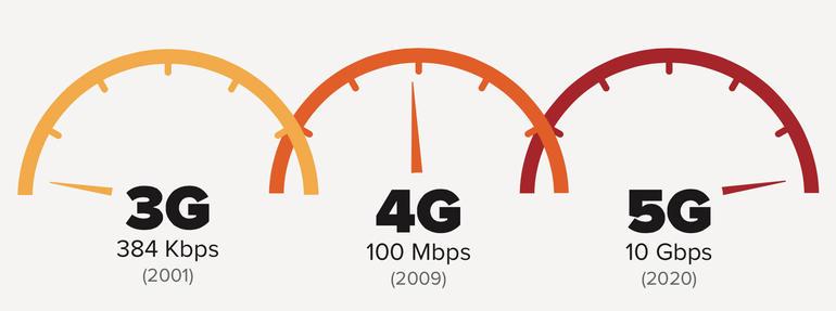 Mạng 5G là gì? Điện thoại 4G có dùng được 5G không?