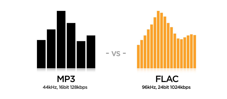 Nhạc 320kbps là gì? Liệu nghe nhạc 320kbps có sướng, có đủ xài chưa? | Tinh  tế