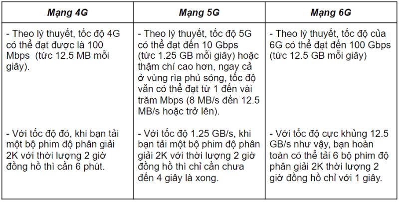 Mạng 6G là gì? Nó sẽ hợp nhất giữa thế giới thực và kỹ thuật số