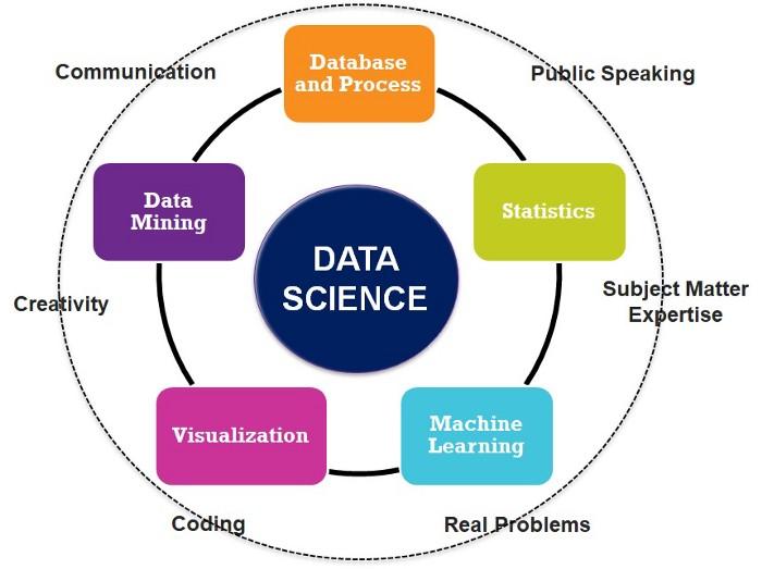 Làm sao để trở thành một nhà khoa học dữ liệu? - NordicCoder