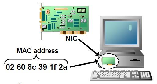 MAC Address là gì? - Ảnh 1.