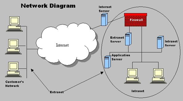 Intranet là gì? Tại sao các công ty phải sử dụng mạng Intranet?
