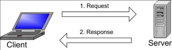 Quy trình hoạt động MySQL