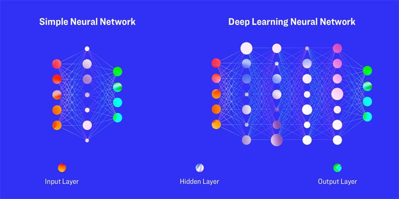 Cách thức hoạt động của deep learning