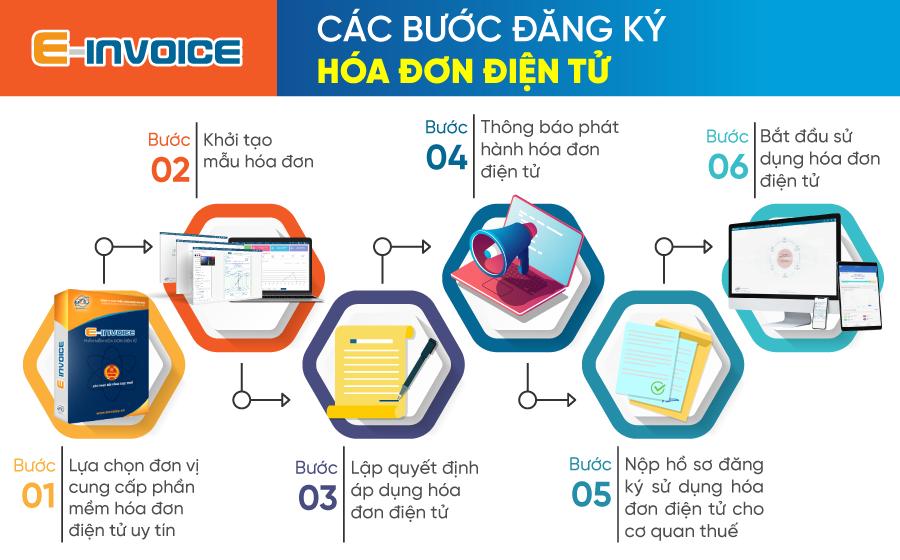 Các bước đăng ký hóa đơn điện tử cho doanh nghiệp.