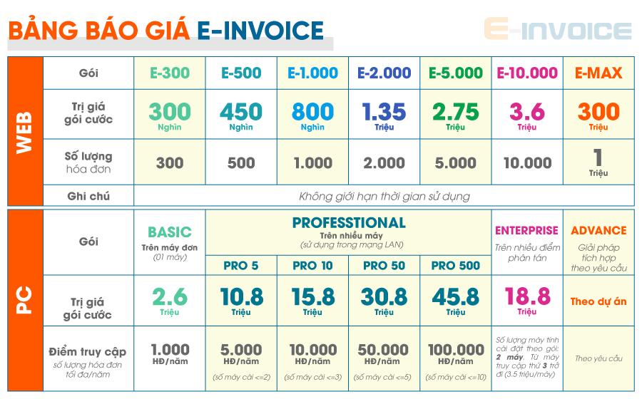 Bảng báo giá sản phẩm phần mềm E-invoice phiên bản web và PC.
