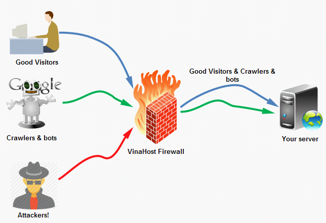 giải pháp firewall