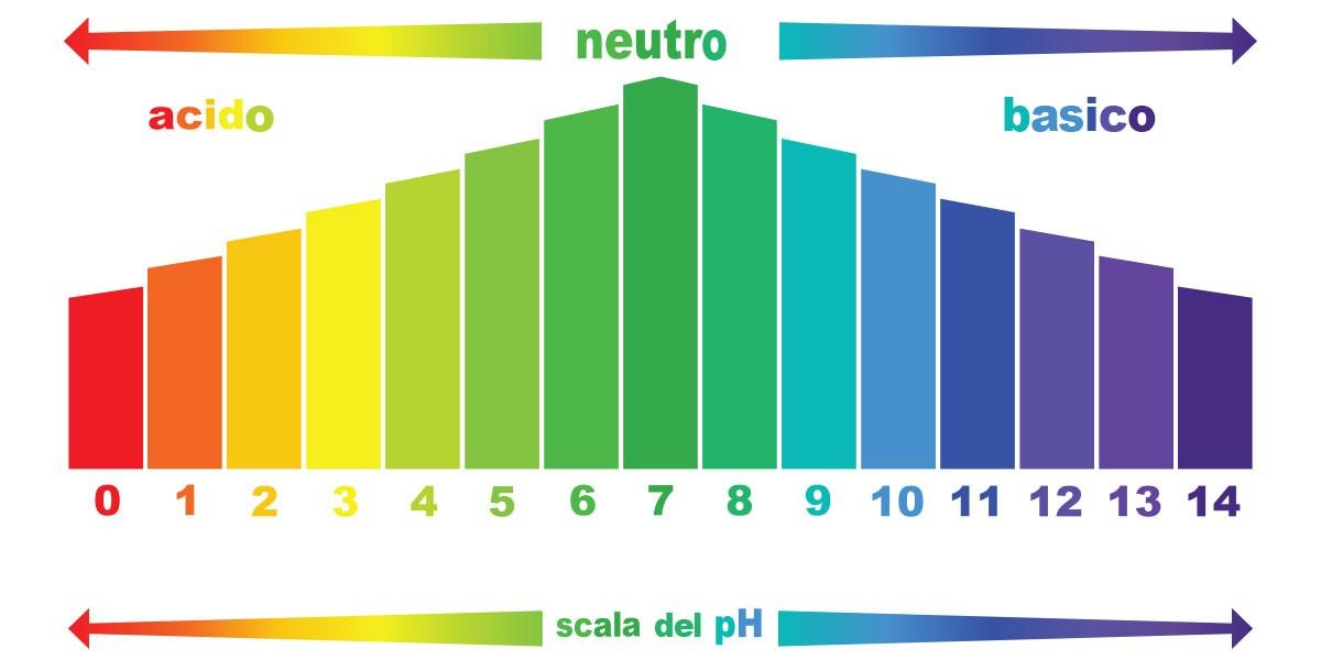 Độ pH của sữa rửa mặt bao nhiêu là tốt?